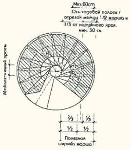 Рисунок: Определение ходовой полосы ...: mlstairs.narod.ru/001-2.html